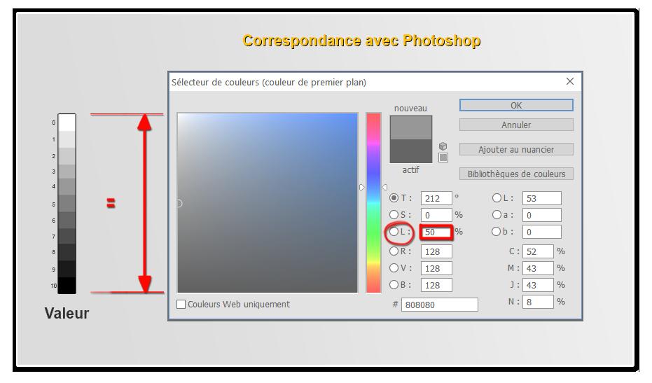Les valeurs sur photoshop