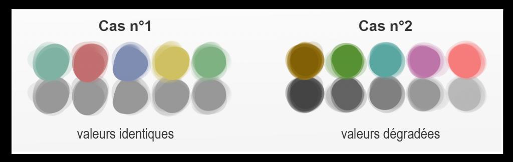 la couleur et leur comportement