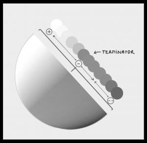 L'ombre et les valeurs sur une sphère