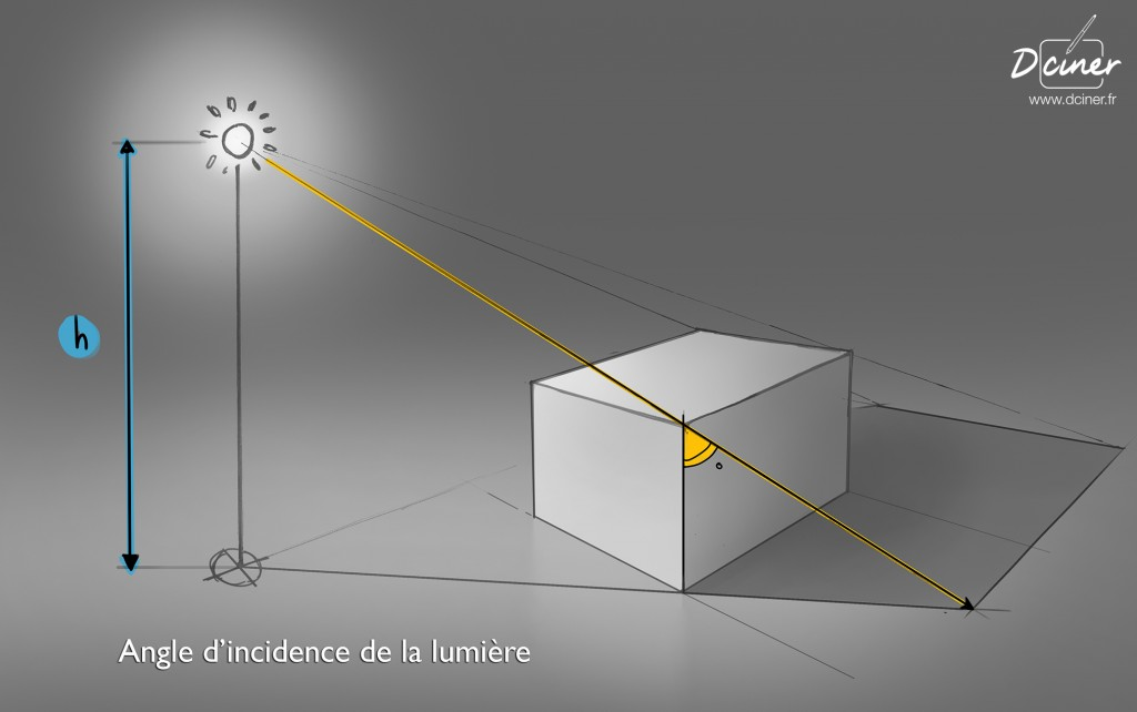 Dessiner des ombre, rayons lumineux