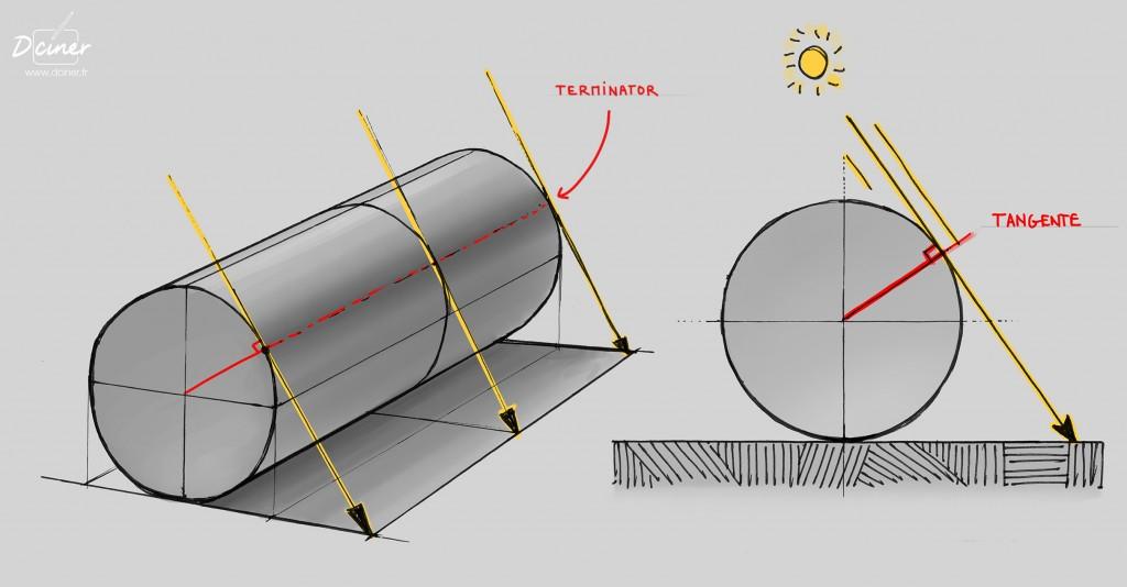 Dessiner les ombres sur un objet courbe