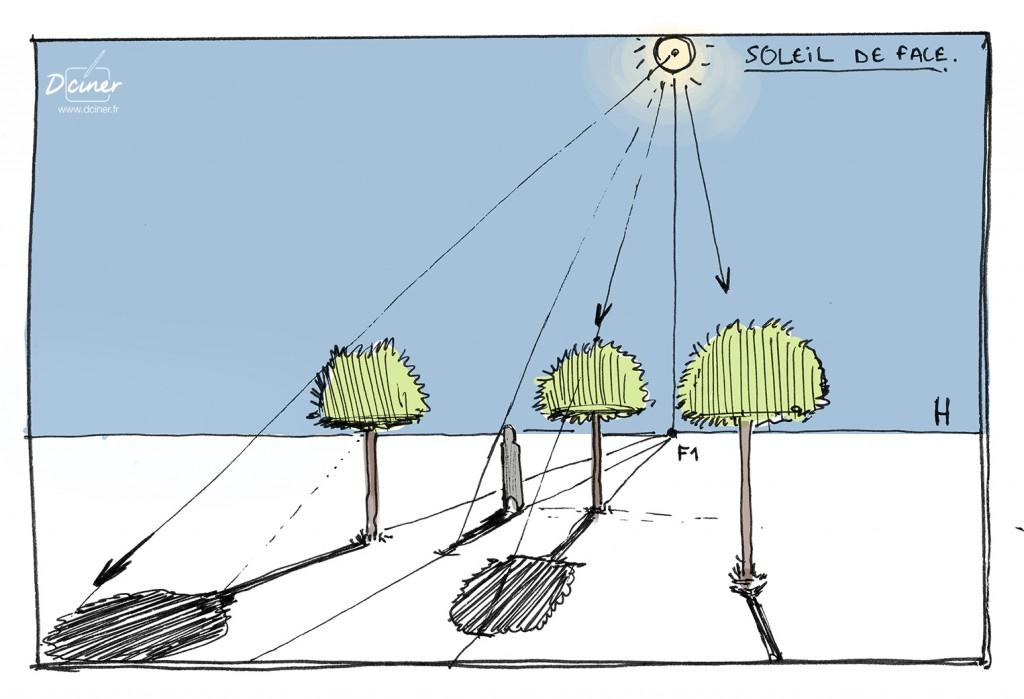 Ombre et lumière du soleil