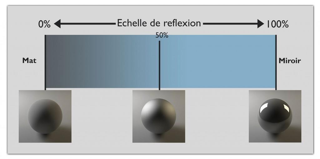 Echelle-de-reflexion