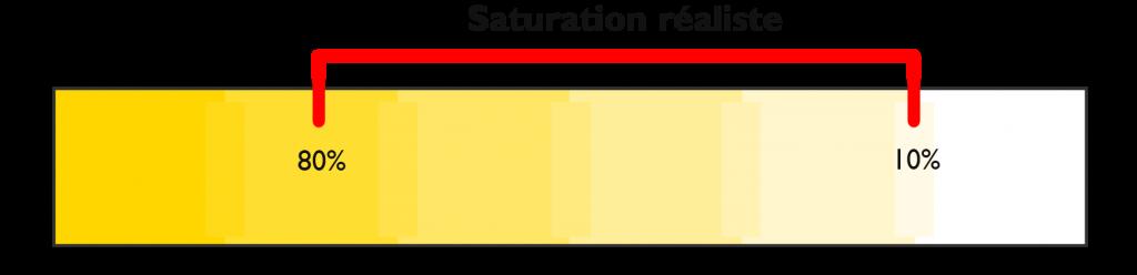 Saturation pour des couleurs réalistes