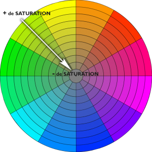 roue chromatique et saturation